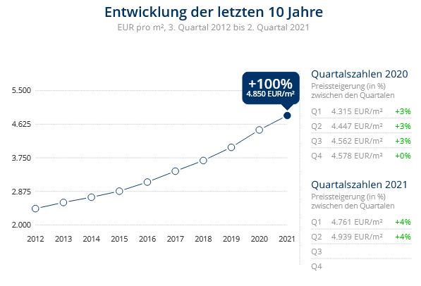 Immobilien Düsseldorf: Preisentwicklung Wohnung kaufen, Immobilienpreise Düsseldorf Düsseltal 2021