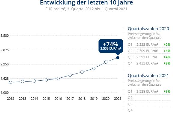 Immobilien Duisburg: Preisentwicklung Wohnung kaufen, Immobilienpreise Duisburg Duissern 2021