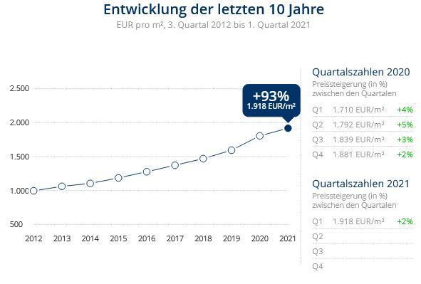 Immobilien Neuss: Preisentwicklung Wohnung kaufen, Immobilienpreise Neuss Erfttal 2021