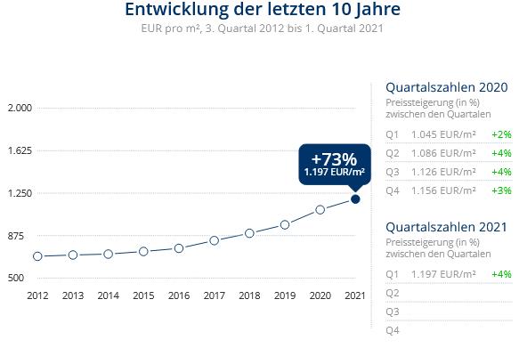 Immobilien Duisburg: Preisentwicklung Wohnung kaufen, Immobilienpreise Duisburg Fahrn 2021