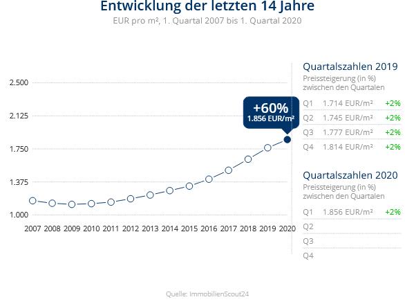 Immobilien Krefeld: Preisentwicklung Wohnung kaufen, Immobilienpreise Krefeld Fischeln 2020