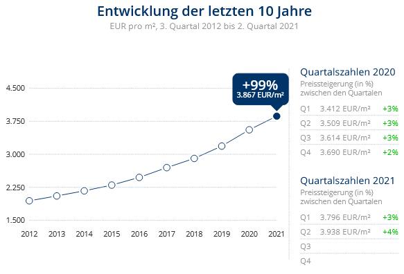 Immobilien Düsseldorf: Preisentwicklung Wohnung kaufen, Immobilienpreise Düsseldorf Flingern Nord 2021