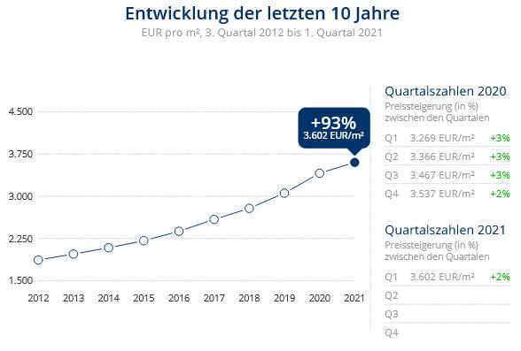 Immobilien Düsseldorf: Preisentwicklung Wohnung kaufen, Immobilienpreise Düsseldorf Flingern Süd 2021
