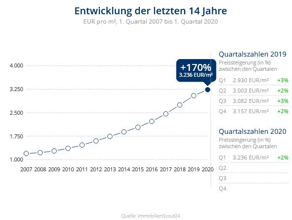 Immobilien Düsseldorf: Preisentwicklung Wohnung kaufen, Immobilienpreise Düsseldorf Flingern Süd 2020