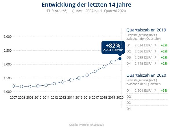 Immobilien Krefeld: Preisentwicklung Wohnung kaufen, Immobilienpreise Krefeld Forstwald 2020
