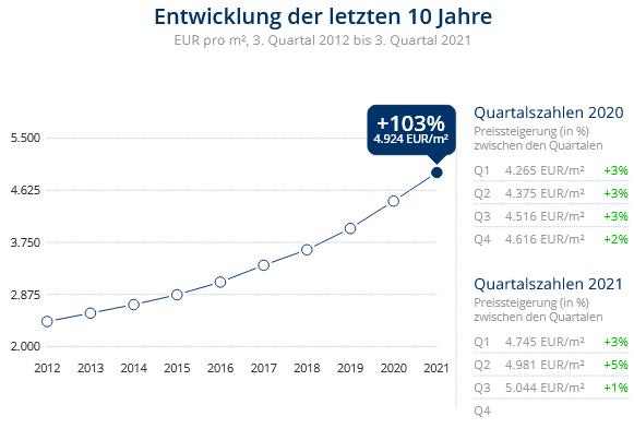 Immobilien Düsseldorf: Preisentwicklung Wohnung kaufen, Immobilienpreise Düsseldorf Friedrichstadt 2021