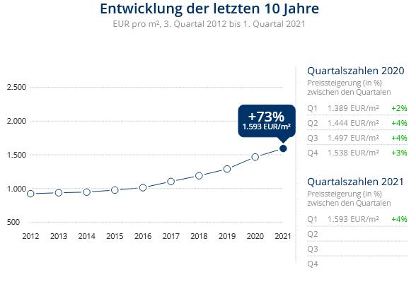 Immobilien Duisburg: Preisentwicklung Wohnung kaufen, Immobilienpreise Duisburg Friemersheim 2021