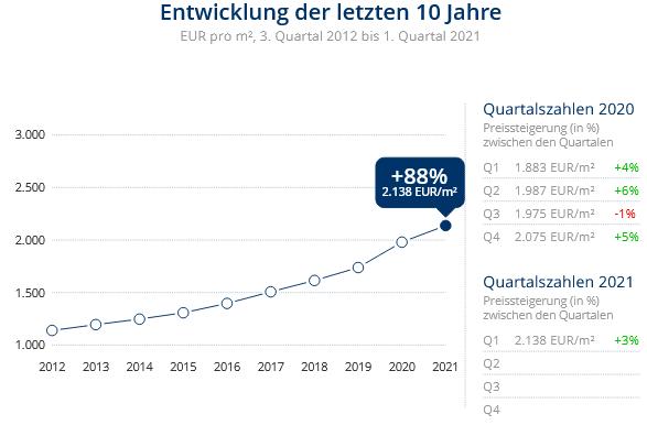Immobilien Krefeld: Preisentwicklung Wohnung kaufen, Immobilienpreise Krefeld Gartenstadt 2021