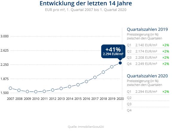 Immobilien Krefeld: Preisentwicklung Wohnung kaufen, Immobilienpreise Krefeld Gartenstadt 2020