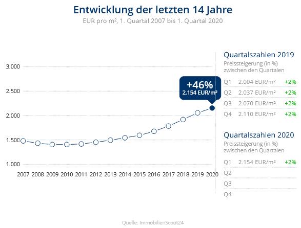 Immobilien Krefeld: Preisentwicklung Wohnung kaufen, Immobilienpreise Krefeld Gellep-Stratum 2020