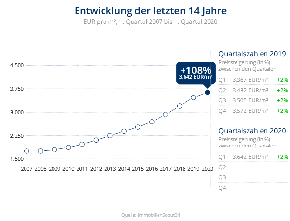 Immobilien Düsseldorf: Preisentwicklung Wohnung kaufen, Immobilienpreise Düsseldorf Gerresheim 2020