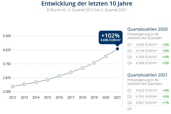 Immobilien Düsseldorf: Preisentwicklung Wohnung kaufen, Immobilienpreise Düsseldorf Golzheim 2021