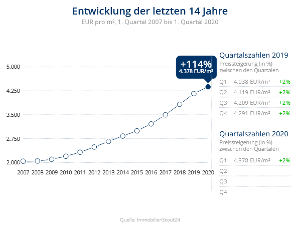 Immobilien Düsseldorf: Preisentwicklung Wohnung kaufen, Immobilienpreise Düsseldorf Grafenberg 2020