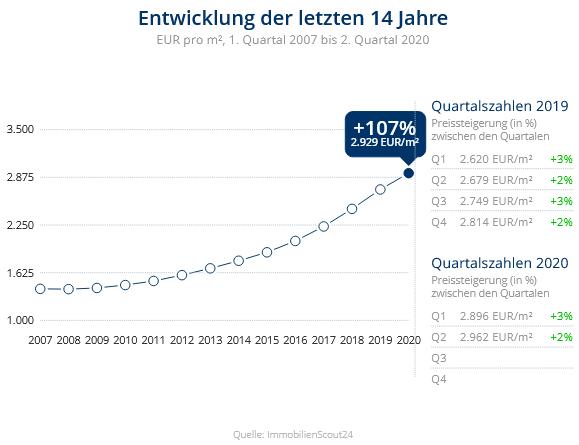 Immobilien Neuss: Preisentwicklung Wohnung kaufen, Immobilienpreise Neuss Grimlinghausen 2020
