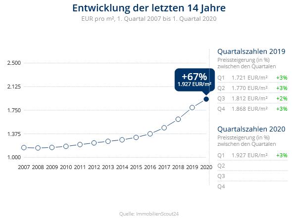 Immobilien Duisburg: Preisentwicklung Wohnung kaufen, Immobilienpreise Duisburg Großenbaum 2020