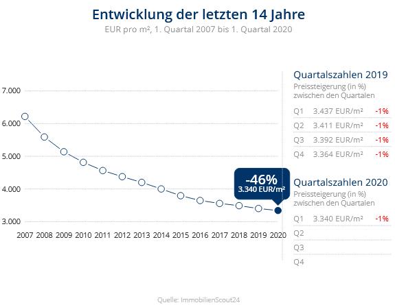 Immobilien Düsseldorf: Preisentwicklung Wohnung kaufen, Immobilienpreise Düsseldorf Hafen 2020