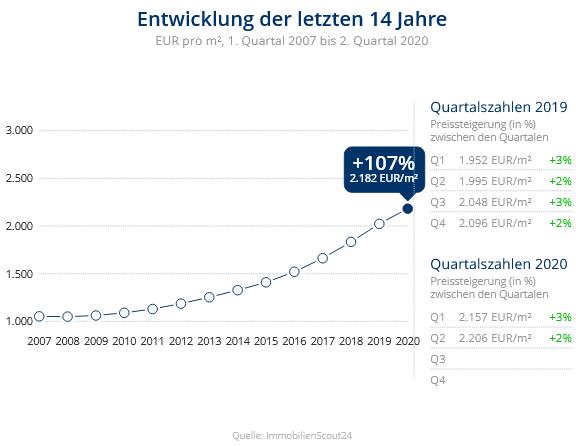 Immobilien Neuss: Preisentwicklung Wohnung kaufen, Immobilienpreise Neuss Hammfeld 2020