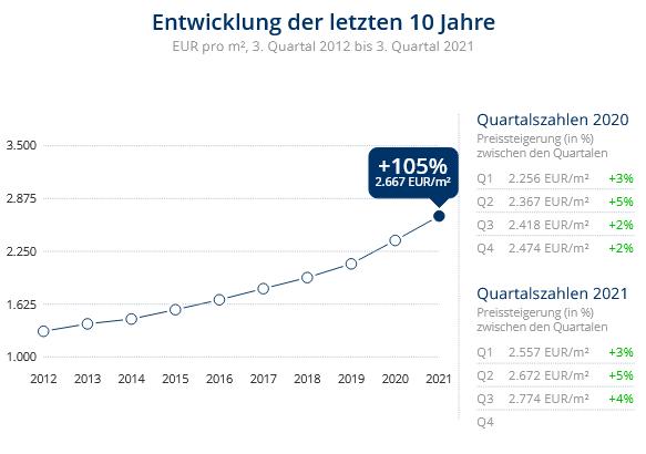 Immobilien Neuss: Preisentwicklung Wohnung kaufen, Immobilienpreise Neuss Hammfeld 2021