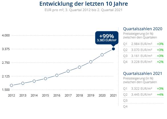 Immobilien Düsseldorf: Preisentwicklung Wohnung kaufen, Immobilienpreise Düsseldorf Hassels 2021