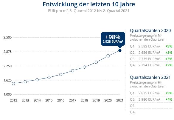 Immobilien Düsseldorf: Preisentwicklung Wohnung kaufen, Immobilienpreise Düsseldorf Hellerhof 2021