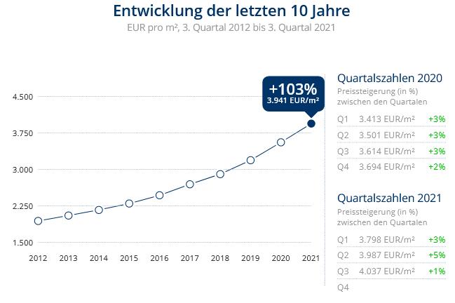 Immobilien Düsseldorf: Preisentwicklung Wohnung kaufen, Immobilienpreise Düsseldorf Himmelgeist 2021