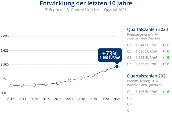 Immobilien Duisburg: Preisentwicklung Wohnung kaufen, Immobilienpreise Duisburg Hochfeld 2021