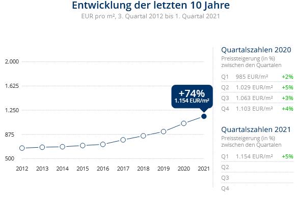 Immobilien Duisburg: Preisentwicklung Wohnung kaufen, Immobilienpreise Duisburg Hochheide 2021