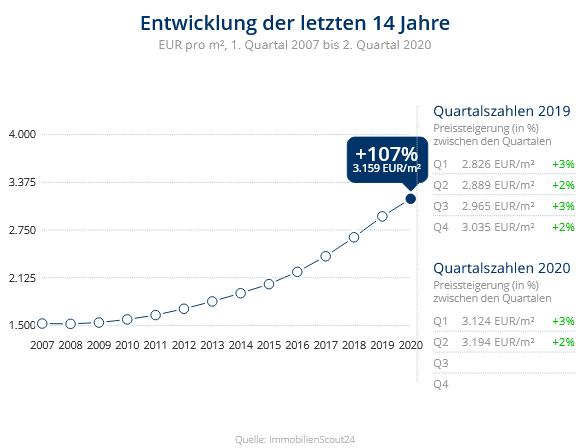 Immobilien Neuss: Preisentwicklung Wohnung kaufen, Immobilienpreise Neuss Holzheim 2020
