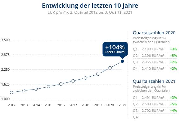 Immobilien Neuss: Preisentwicklung Wohnung kaufen, Immobilienpreise Neuss Holzheim 2021