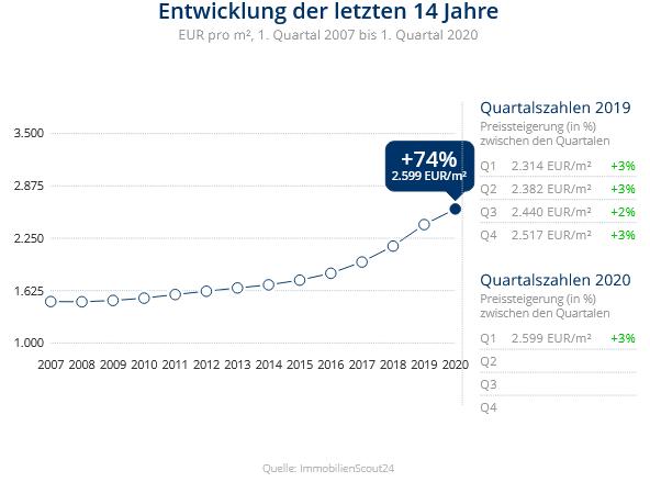 Immobilien Duisburg: Preisentwicklung Wohnung kaufen, Immobilienpreise Duisburg Huckingen 2020