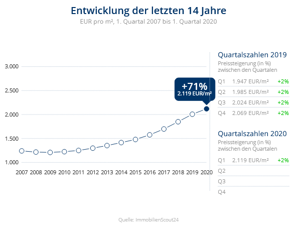 Immobilien Krefeld: Preisentwicklung Wohnung kaufen, Immobilienpreise Krefeld Hüls 2020