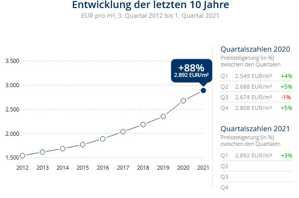 Immobilien Krefeld: Preisentwicklung Wohnung kaufen, Immobilienpreise Krefeld  Inrath/Kliedbruch 2021