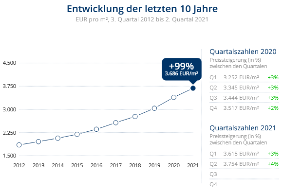 Immobilien Düsseldorf: Preisentwicklung Wohnung kaufen, Immobilienpreise Düsseldorf Itter 2021