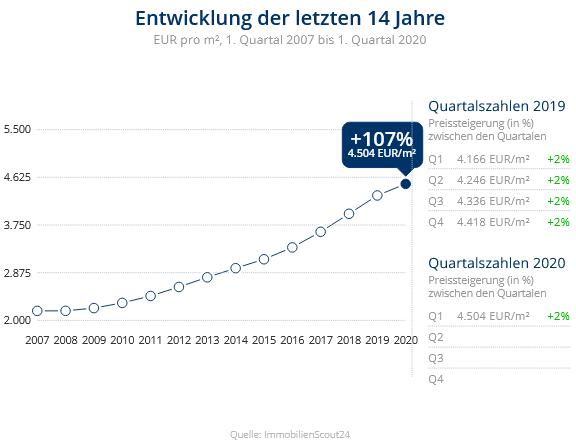 Immobilien Düsseldorf: Preisentwicklung Wohnung kaufen, Immobilienpreise Düsseldorf Kaiserswerth 2020