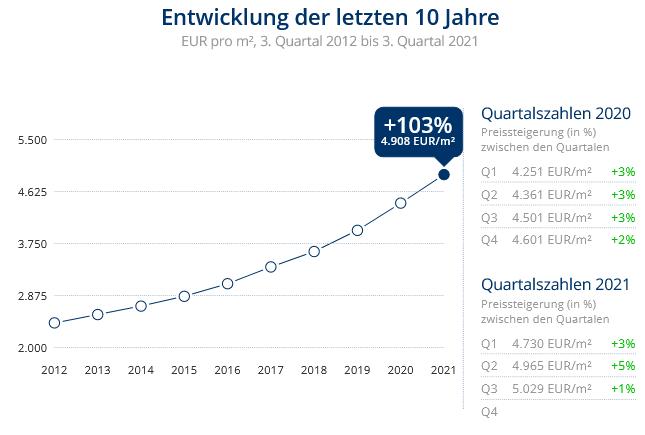 Immobilien Düsseldorf: Preisentwicklung Wohnung kaufen, Immobilienpreise Düsseldorf Kaiserswerth 2021