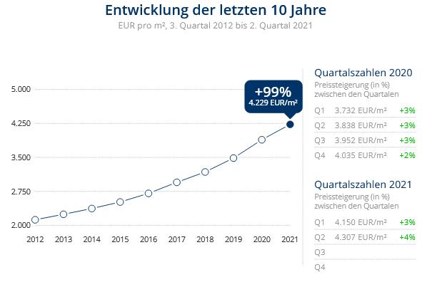 Immobilien Düsseldorf: Preisentwicklung Wohnung kaufen, Immobilienpreise Düsseldorf Kalkum 2021