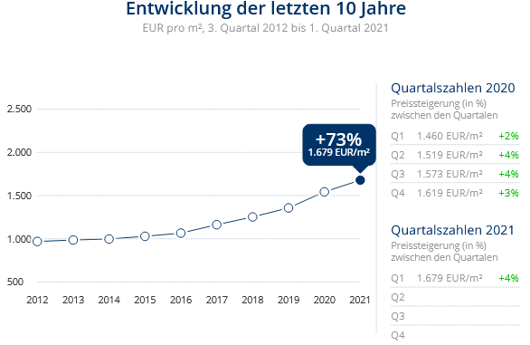 Immobilien Duisburg: Preisentwicklung Wohnung kaufen, Immobilienpreise Duisburg Kaßlerfeld 2021