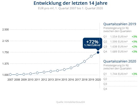 Immobilien Duisburg: Preisentwicklung Wohnung kaufen, Immobilienpreise Duisburg Kaßlerfeld 2020