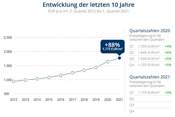 Immobilien Krefeld: Preisentwicklung Wohnung kaufen, Immobilienpreise Krefeld Kempener Feld/Baackeshof 2021