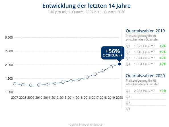 Immobilien Krefeld: Preisentwicklung Wohnung kaufen, Immobilienpreise Krefeld Kempener Feld/Baackeshof 2020
