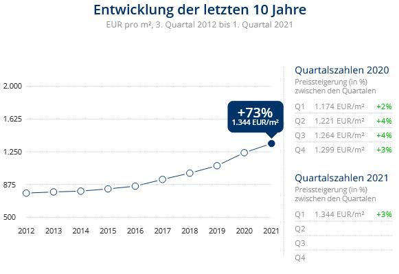 Immobilien Duisburg: Preisentwicklung Wohnung kaufen, Immobilienpreise Duisburg Laar 2021