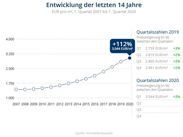 Immobilien Meerbusch: Preisentwicklung Wohnung kaufen, Immobilienpreise Meerbusch Langst-Kierst 2020