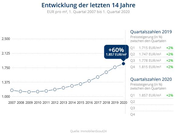 Immobilien Krefeld: Preisentwicklung Wohnung kaufen, Immobilienpreise Krefeld Dießem-Lehmheide 2020