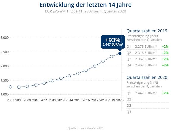 Immobilien Düsseldorf: Preisentwicklung Wohnung kaufen, Immobilienpreise Düsseldorf Lichtenbroich 2020