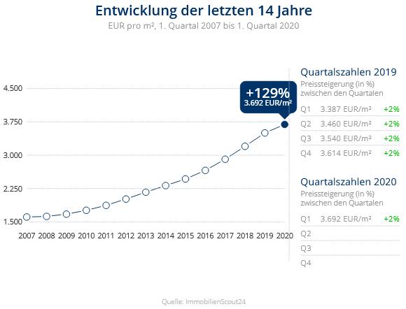 Immobilien Düsseldorf: Preisentwicklung Wohnung kaufen, Immobilienpreise Düsseldorf Lierenfeld 2020
