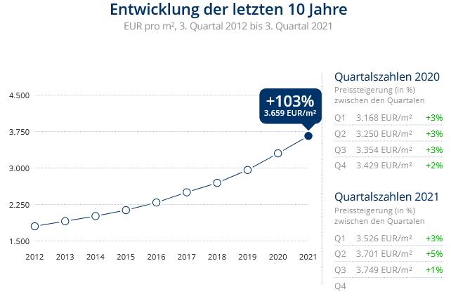 Immobilien Düsseldorf: Preisentwicklung Wohnung kaufen, Immobilienpreise Düsseldorf Lierenfeld 2021