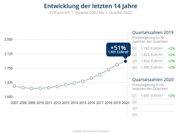 Immobilien Krefeld: Preisentwicklung Wohnung kaufen, Immobilienpreise Krefeld Linn 2020