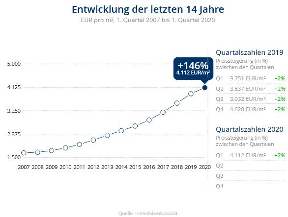 Immobilien Düsseldorf: Preisentwicklung Wohnung kaufen, Immobilienpreise Düsseldorf Lörick 2020