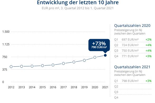 Immobilien Duisburg: Preisentwicklung Wohnung kaufen, Immobilienpreise Duisburg Marxloh 2021