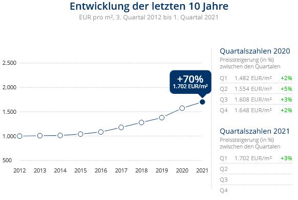 Immobilien Duisburg: Preisentwicklung Wohnung kaufen, Immobilienpreise Duisburg Mittelmeiderich 2021